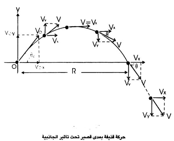 المسار المنحني للمذقوف وتأثرة بالجاذبية.