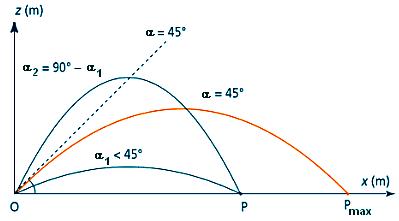 بيان تغير المسافة بزاوية إطلاق المقذوف، أو الصاروخ، وكيف إن زاوية 45 درجة هي زاوية أقصى مدى.